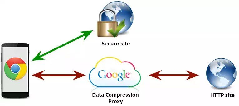 Google Chrome - Data Compression Proxy